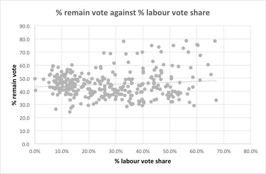 labour v remain support